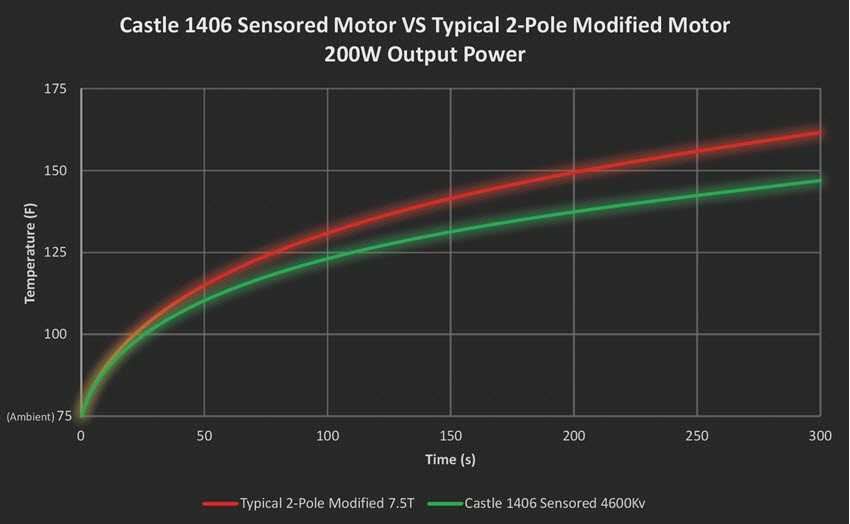 The test results were very definitive.  The graph above shows a constant 200W power output.  This would be representative of a very mildly geared race setup.  As you can see, by the end of the 5-minute test, the competitor's motor temperature (red line) increased much faster the Castle 1406 Sensored motor (green line).  This means you can run longer without worrying about your motor temperature with the Castle motor.  This also means that the Castle motor is more efficient, losing less power into wasted heat, and using less of your battery's charge giving you a longer runtime.