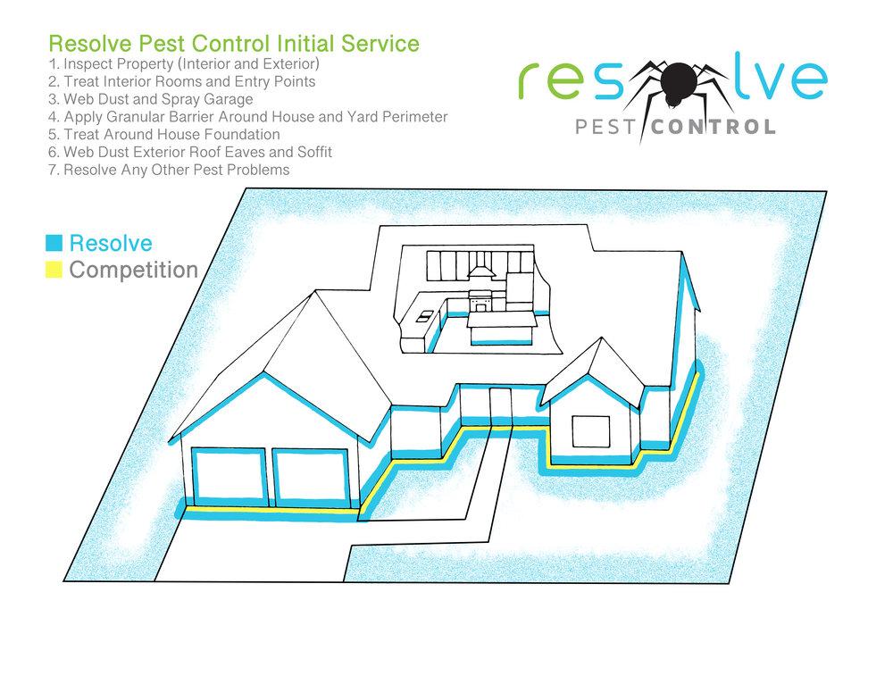 RPC House Initial.jpg
