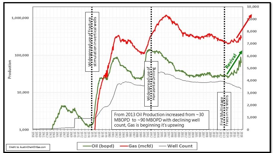 Austin Chalk Production Graph.jpg