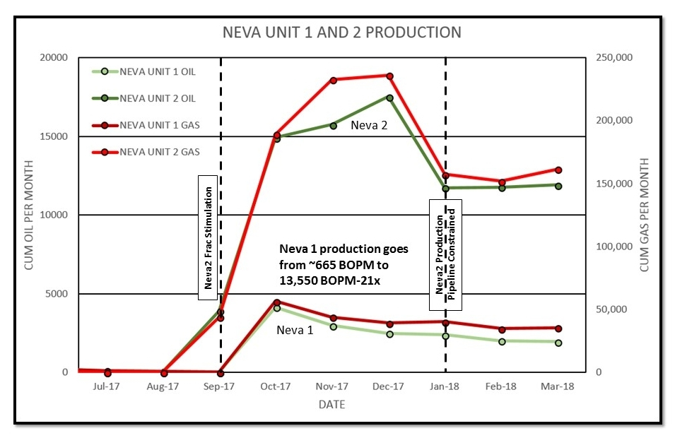 Neva Unit Production Graph