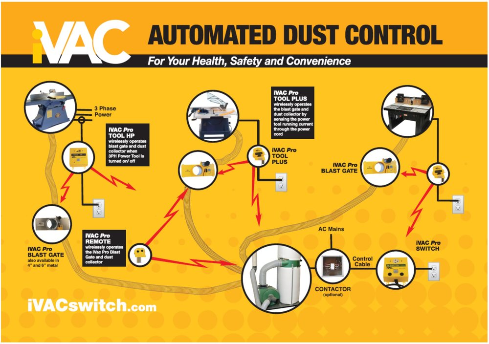 ivac automated dust control system