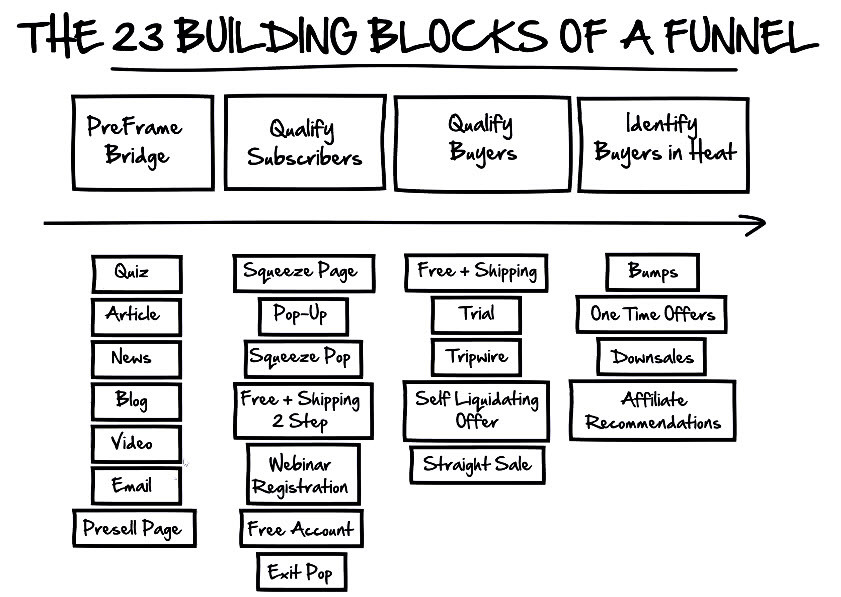 """Here's an example of one of his images, a """"build-your-own-funnel-blueprint"""""""