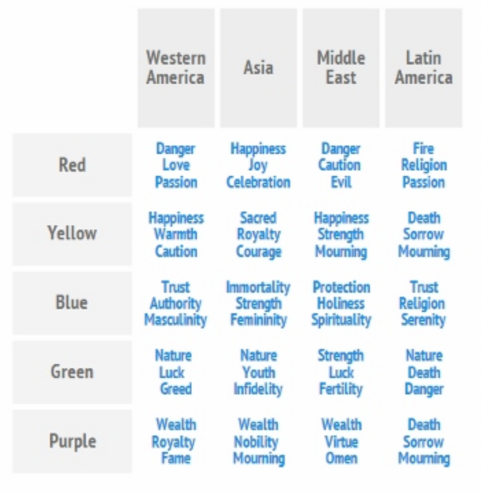 Sourced from  https://www.globalme.net/blog/colours-across-cultures .