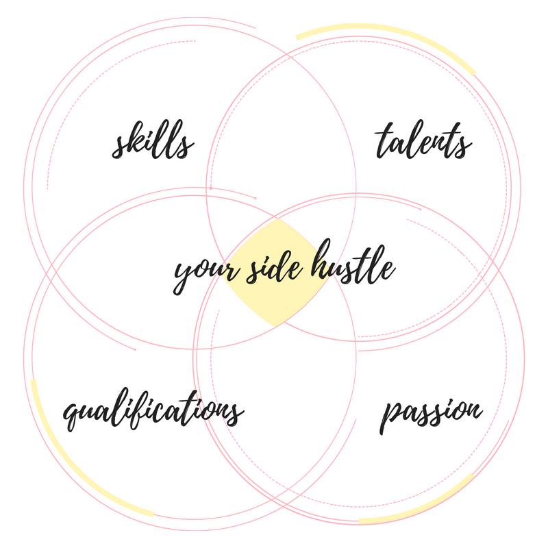 find your side hustle