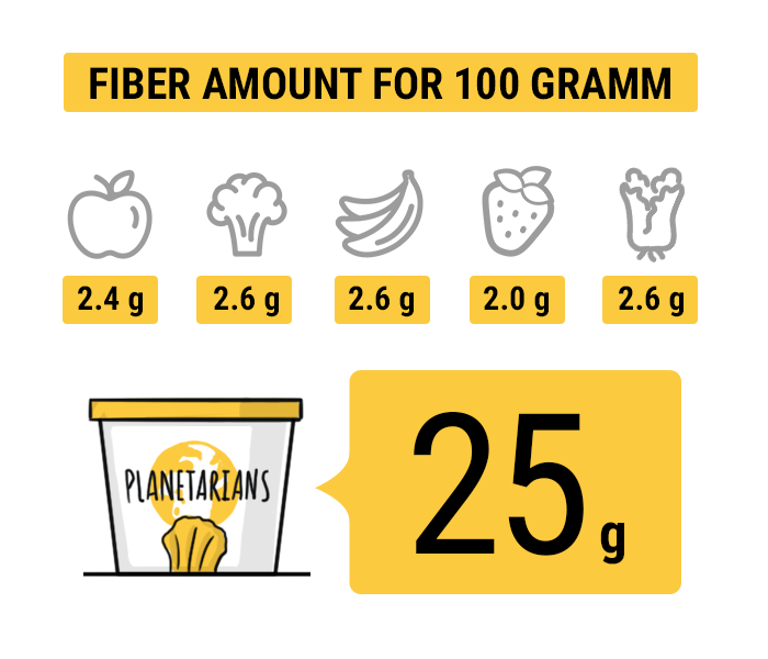 - - 100g apples contain 2.4g fiber- 100g broccoli contain 2.6g fiber- 100g banana contain 2.6g fiber- 100g strawberry contain 2g fiber- 100g kale contain 2.6g fiberSource: USDATry High Fiber Protein Chips, get $5 on us with $5FIBER coupon Now.