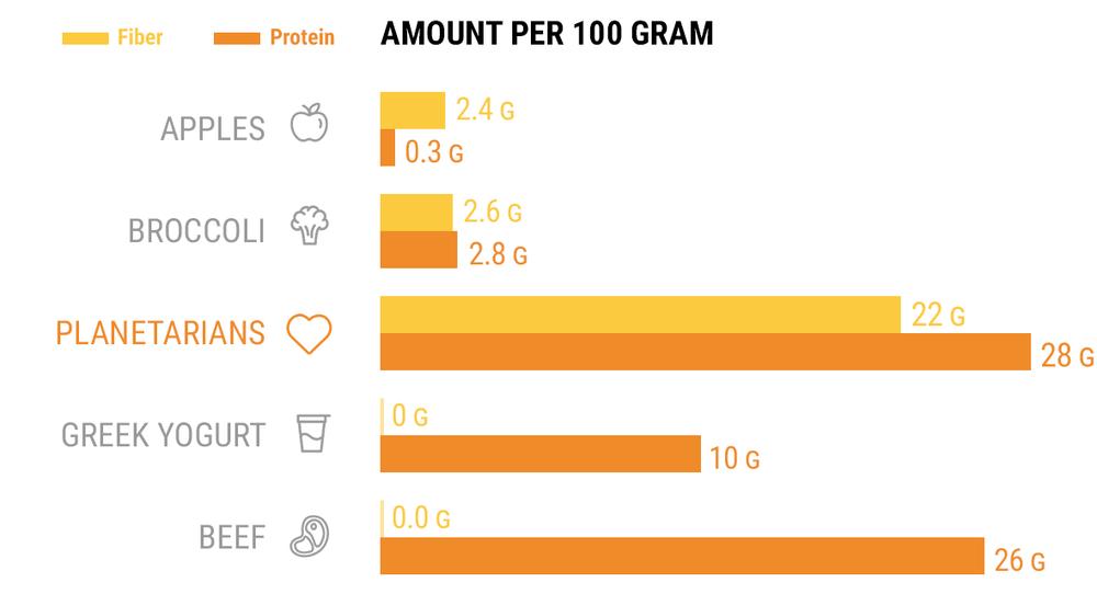 Protein and Fiber per 100g