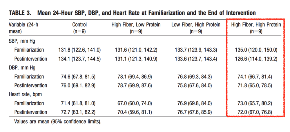 Dietary Protein and Soluble Fiber Reduce Ambulatory Blood Pressure in Treated Hypertensives  Valerie Burke, Jonathan M. Hodgson, Lawrie J. Beilin, Nella Giangiulioi, Penny Rogers, Ian B. Puddey