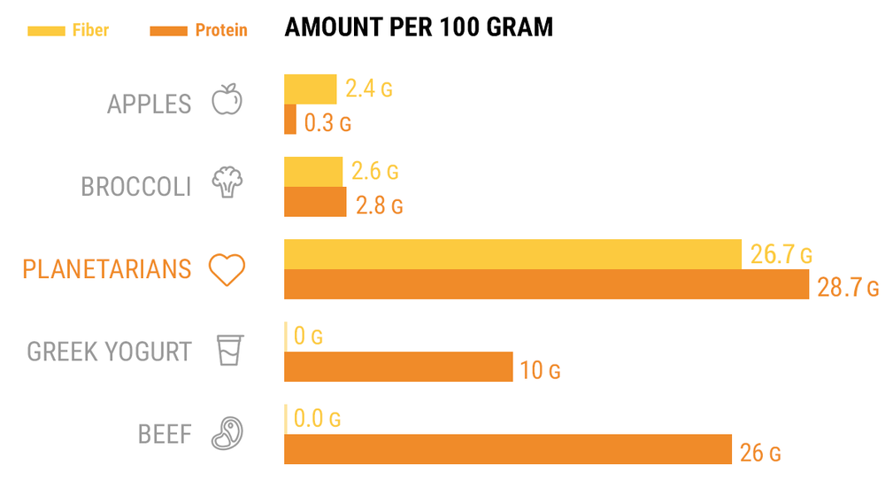 Protein+and+Fiber+per+100g.png