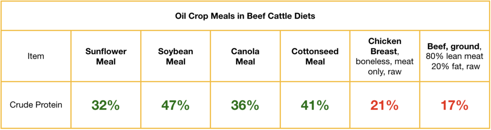 Source:  Oil Crop Meals in Beef Cattle Diets , National, Sunflower Association,  USDA Nutritional Database  Source:  USDA Nutrient Database , PLANETARIANS