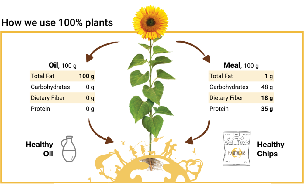 How we make Sunflower Chips from Sunflower Meal.png