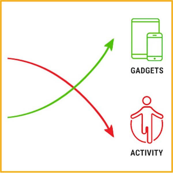 Gadgets vs Activity.png