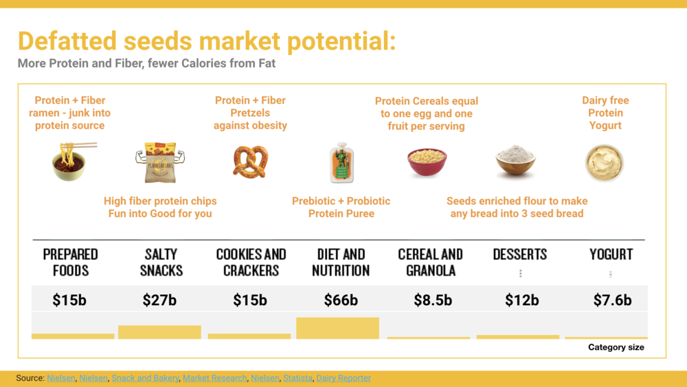 Source:  Nielsen ,  Nielsen ,  Snack and Bakery ,  Market Research ,  Nielsen ,  Statista ,  Dairy Reporter