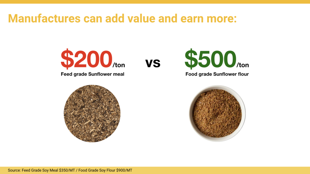 Source: Feed Grade Soy Meal $350/MT / Food Grade Soy Flour $900/MT