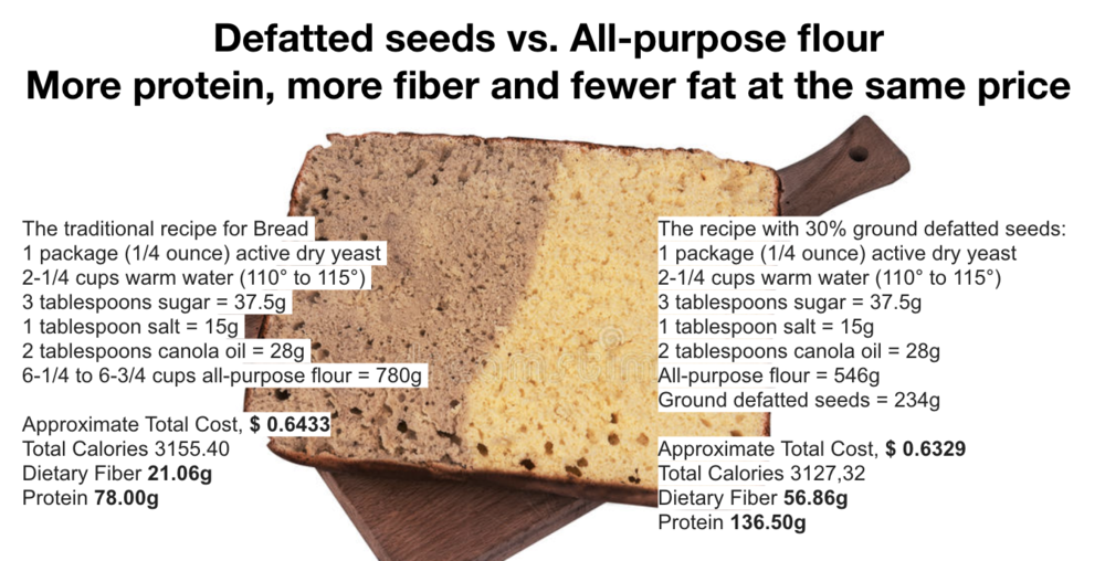 Defatted seeds vs All-purpose flour.png