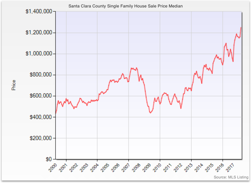 house sale price.png