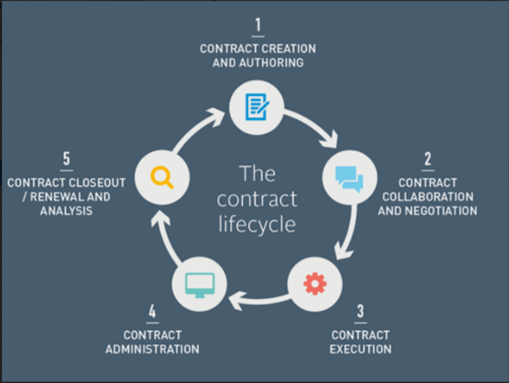 Government Contract Lifecycle
