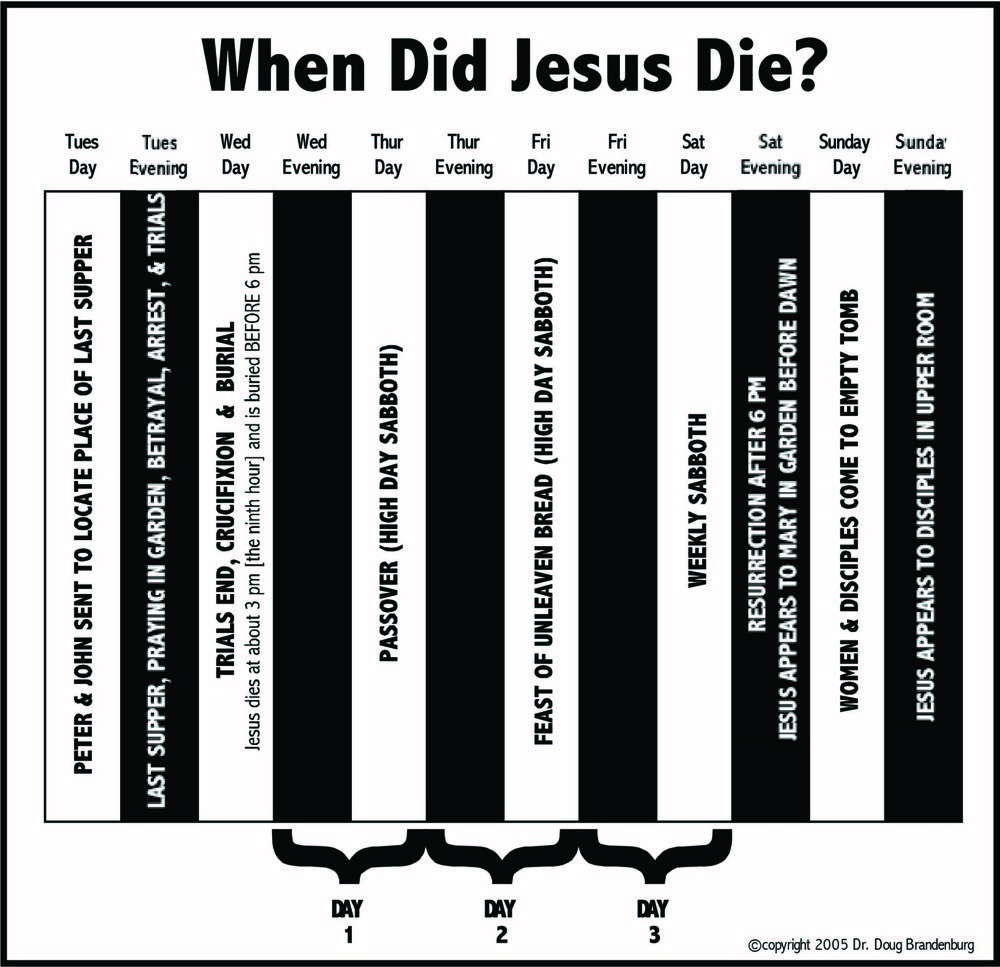 When Did Jesus Die 2018.jpg