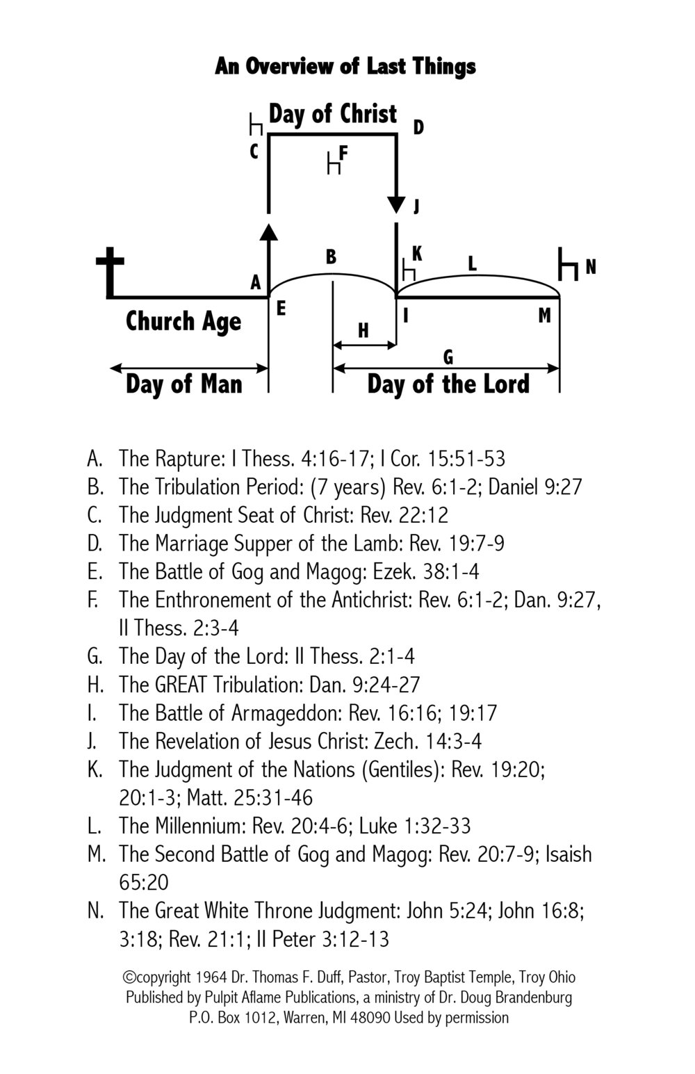"The famous ""Hat Diagram"" used by Dr. Thomas F. Duff to teach prophecy, especially the Second Coming of Christ"
