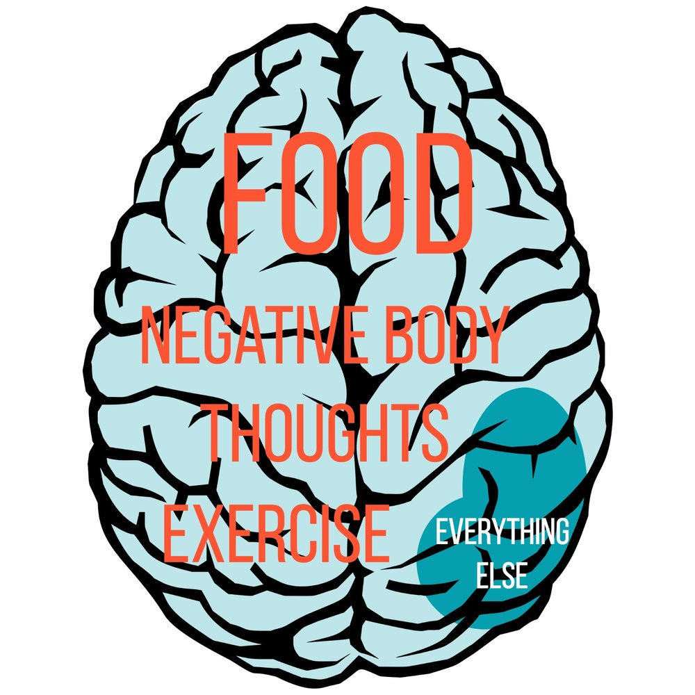 This is your brain on diet culture. When you're trying to restrict, there's no more room in your brain to focus on other fun things in life, like personal growth and relationship. #intuitiveeating #haes #healthateverysize #wellness