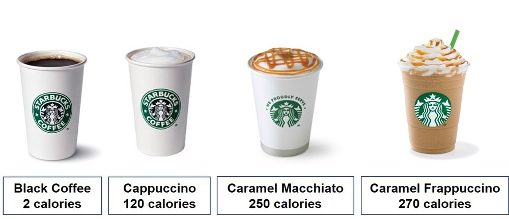 The calories add up quickly as you move away from black coffee.