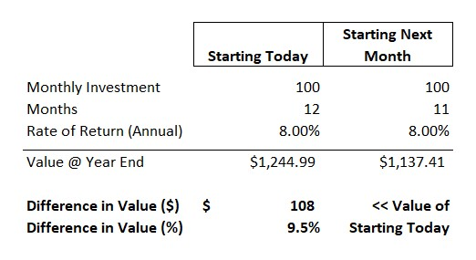 The Value of Today shown through an example of investing.