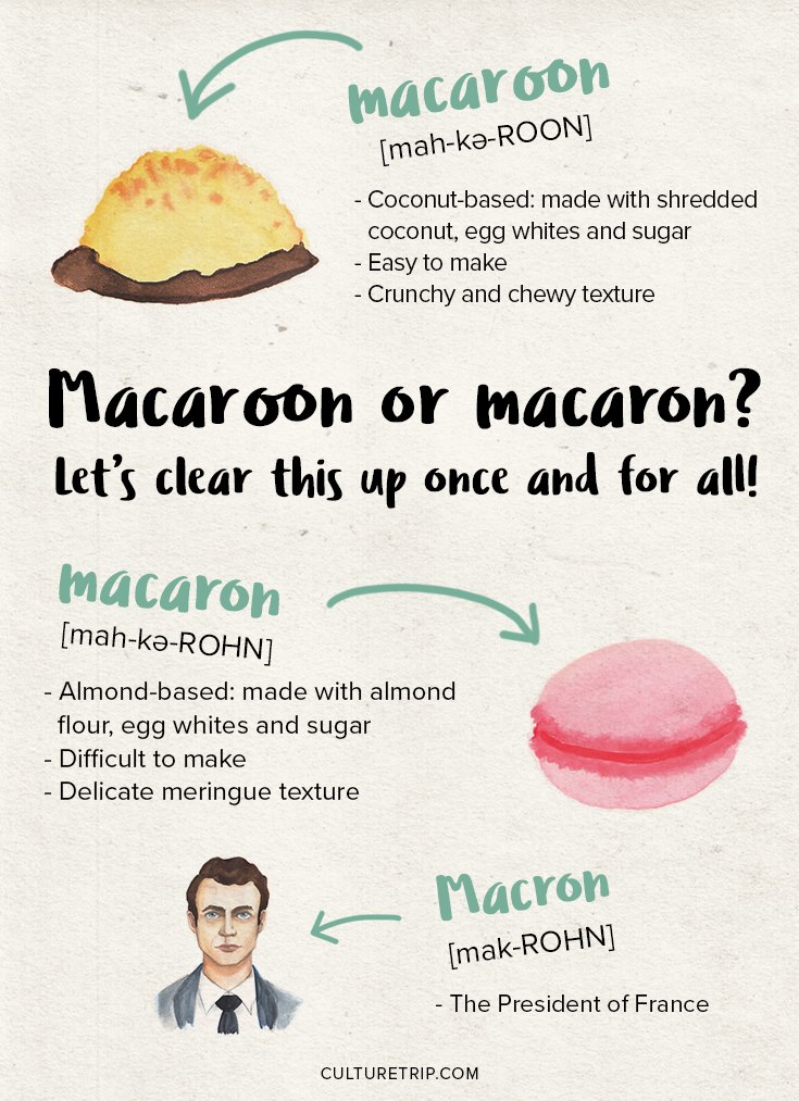 macaroon vs. macaron, Macron, gluten-free macarons, libby's grain mill, french delicacy, gluten-free dessert, naturally gluten-free dessert, president macron, important infographic, macaron infographic
