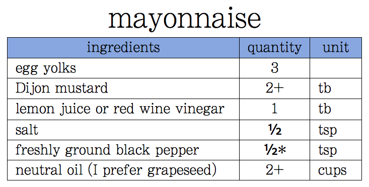 Libby's best mayonnaise recipe