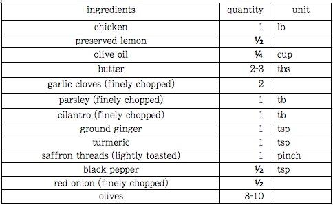 chicken tagine ingredients