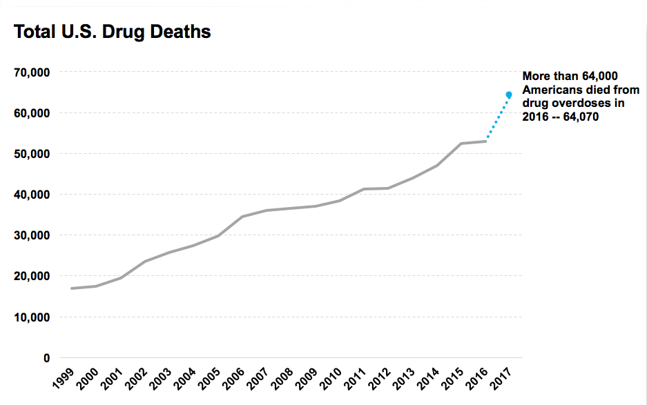 More than 64,000 Americans died from drug overdoses in 2016, including illicit drugs and prescription opioids--nearly double in a decade. Source: CDC WONDER