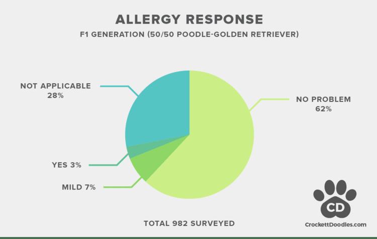 f1 doodle allergy statistics