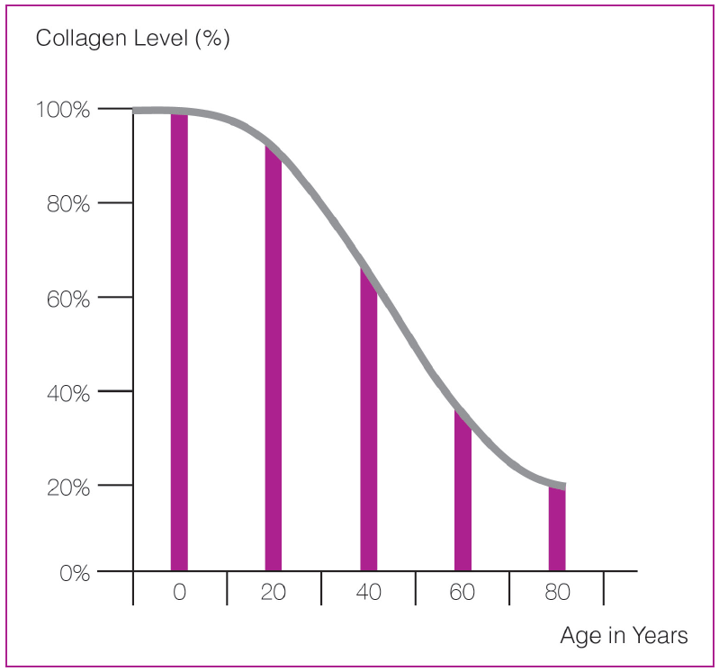 Treatment of Facial, Jawline, Submental and Neck Wrinkles and Laxity Backgrounder - Many people notice signs of aging when skin loses its elasticity and begins to sag around the face, jawline and neck. Intrinsic aging, also known as the natural aging process, is a continuous process that normally begins in our mid-20s (see graph below). Lifestyle, diet, personal habits and sun exposure often act together with the normal aging process to prematurely age our skin. Most premature aging is caused by sun exposure (photoaging). Other external factors that prematurely age our skin are repetitive facial expressions, gravity, sleeping positions, and smoking.