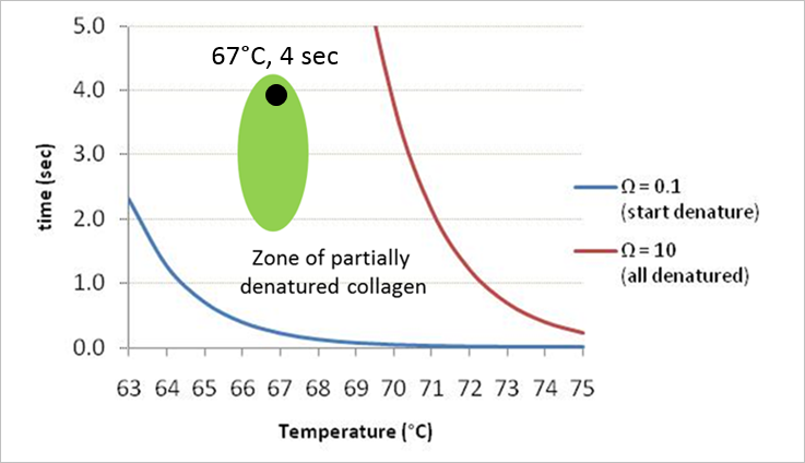 The Mechanism of Action of Profound - Real-time Temperature Feedback for Clinical Reproducibility: The Mechanism of Action of Profound Patients who are interested in facial rejuvenation are increasingly well informed, expecting visible and significant results after undergoing an aesthetic procedure. However, many energy based devices cannot guarantee clinical efficacy due to shortfalls in their engineering design and inherent lack of reproducibility. This paper aims to describe the underlying reasons behind the strikingly high response rate of a Profound procedure after a single treatment session.