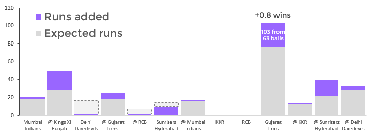 Beautiful visual that shows the Runs Scored and the Runs Added above a benchmark from Ben Stokes in the 2017 IPL season