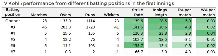 Summary of Virat Kohli's statistics at different positions in the batting line-up in Twenty20 cricket