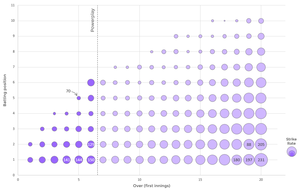 Beautiful chart showing the average strike rate for each batting position in each over of a Twenty20 match