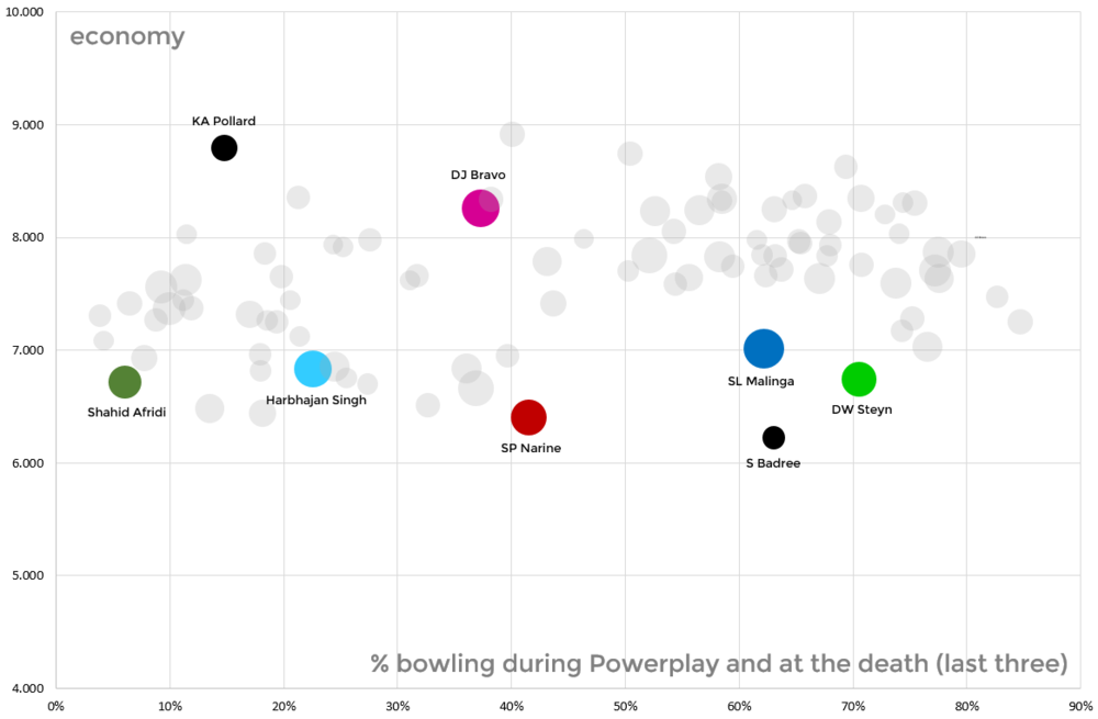 Economy against the percentage of bowling in the more challenging overs - Powerplay and at the death
