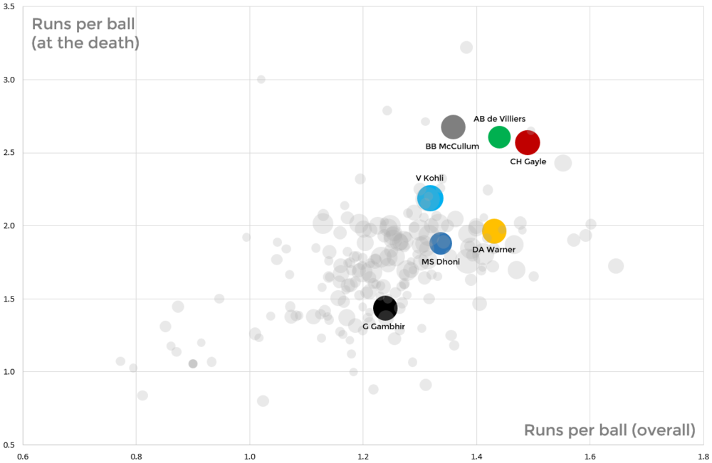 Comparing runs per ball against runs per ball in the final overs. Chris Gayle, AB de Villiers, Brendon McCullum score faster than any other batsmen at the death