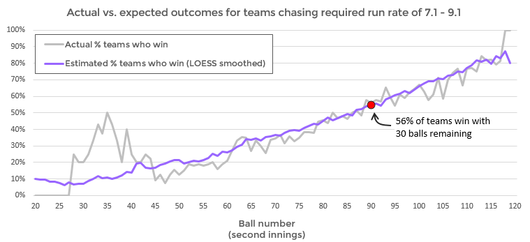 Example of LOESS regression being used to smooth noisy data to estimate win probability