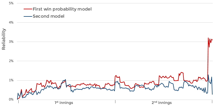 Chart to show the reliability component of the Brier score for both win probability models