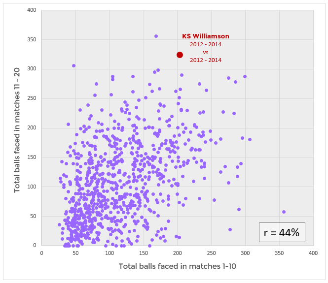 Weak but definite positive correlation between balls faced in different innings by the same batsman. Correlation coefficient is 44%