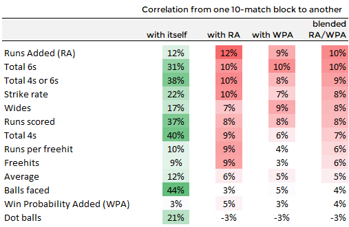 Best predictors of future value in T20 are: Runs Added, 6s / sixes, strike rate, wides