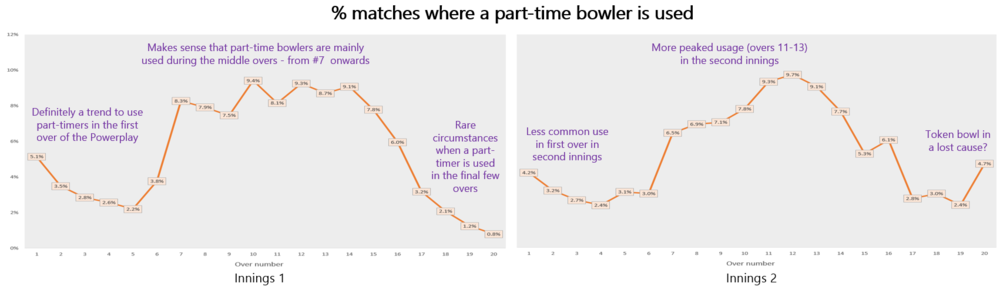Chart showing the usage of part-time bowlers during a match