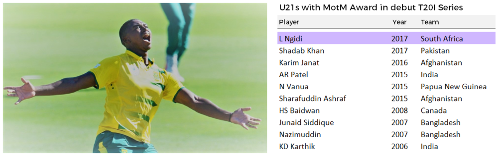 Few young players have such a good start to their T20I careers. If Ngidi can replicate the value of Shadab Khan then Benoni Zalmi have a gem