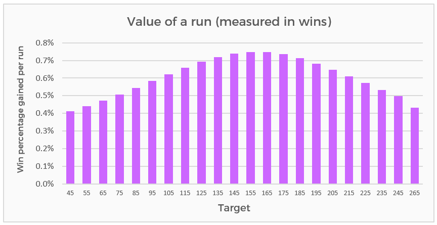 How many wins is a run worth in T20. It depends on the target being chase. In close games, the runs are worth more
