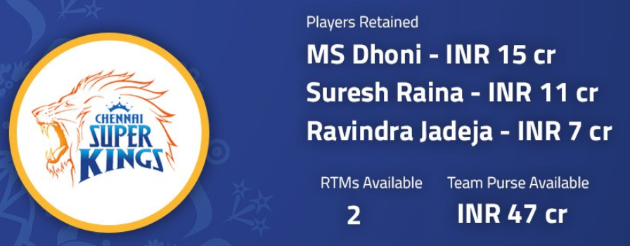 Chennai Super Kings retained MS Dhoni, SK Raina, RA Jadeja