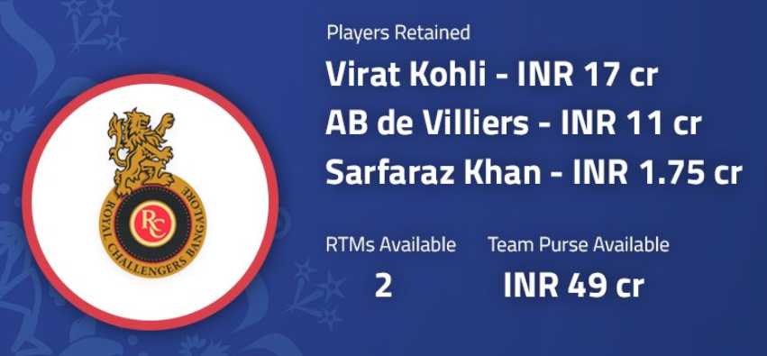 Royal Challengers Bangalore retained V Kohli, AB de Villiers, SN Khan