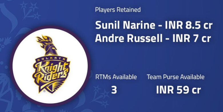 Kolkata Knight Riders retained Sunil Narine and Andre Russell