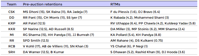 Retention choices made by each team during the IPL Auction 2018 - both pre-auction choices and RTMs