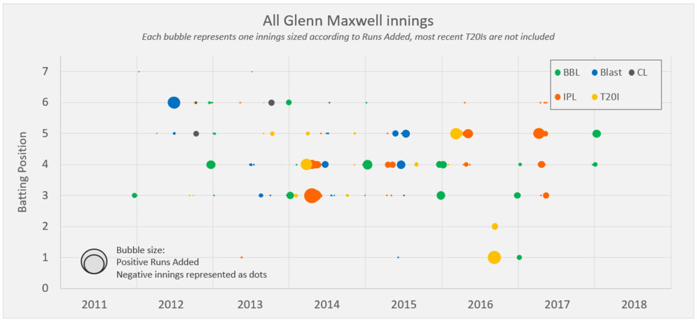 Glenn Maxwell Runs Added up and down the order throughout his career