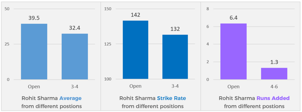 Rohit Sharma produces significantly better stats - average, strike rate, runs added - when opening the batting versus playing in the middle order